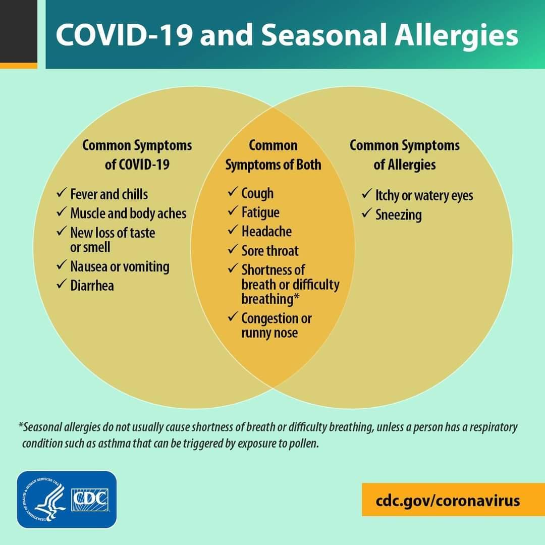 Covid 19 and Allergies