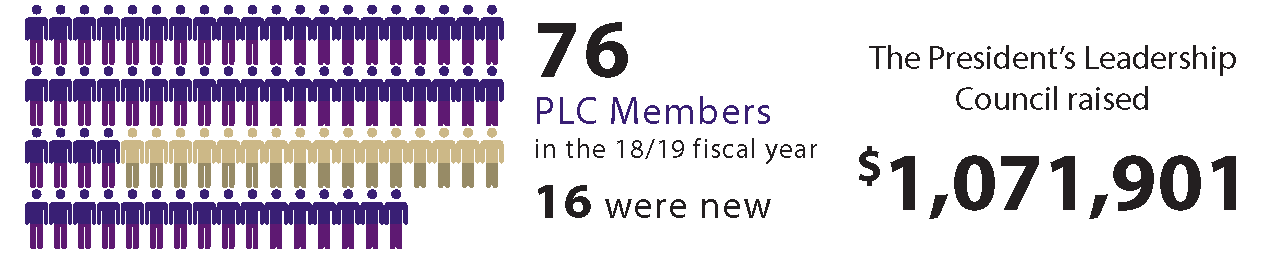 image displaying graphic info about the PLC in 2018-2019