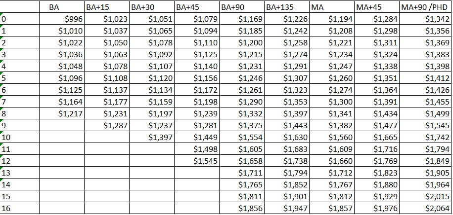 Option B Additional Salary Schedule