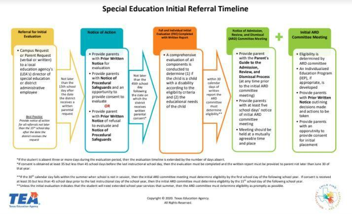 Image of Special Education Initial Referral Timeline document