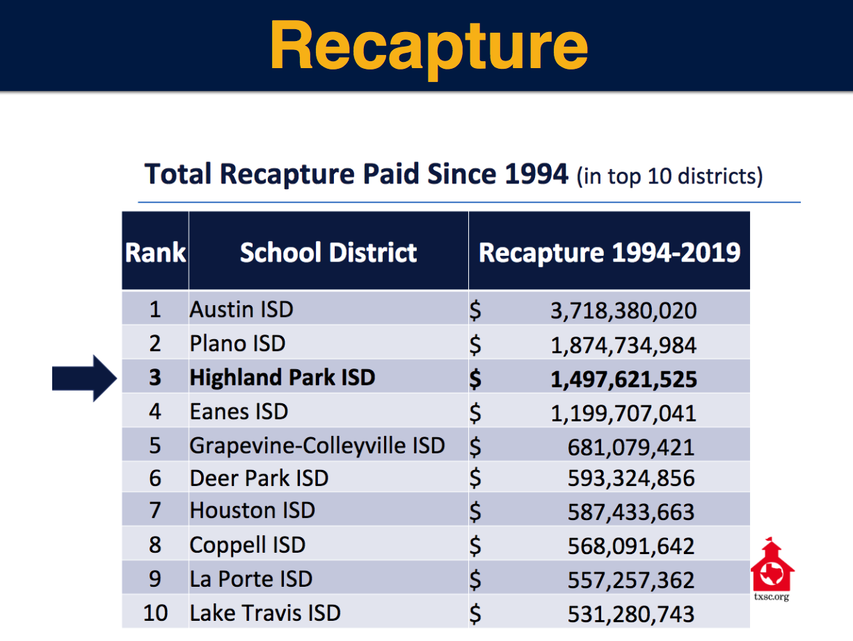 HPISD December 2018 Recapture Forum Presentation Slides
