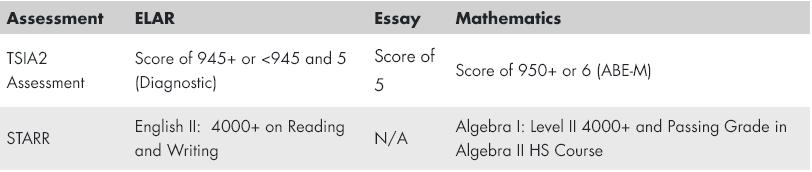 TSIA2 Cut Scores