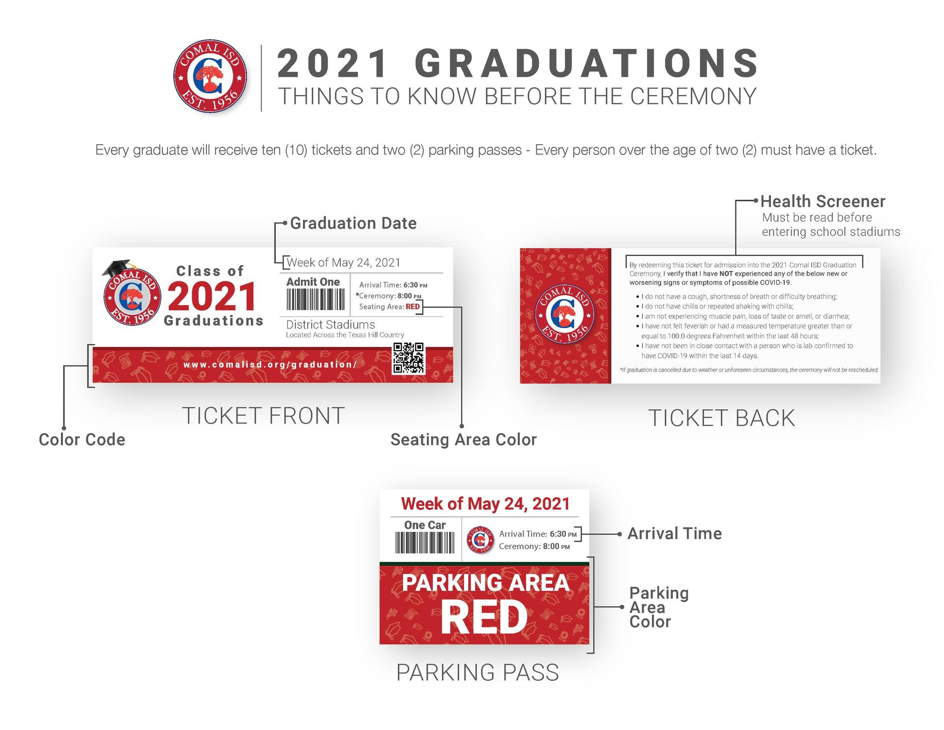 Explanation of Tickets