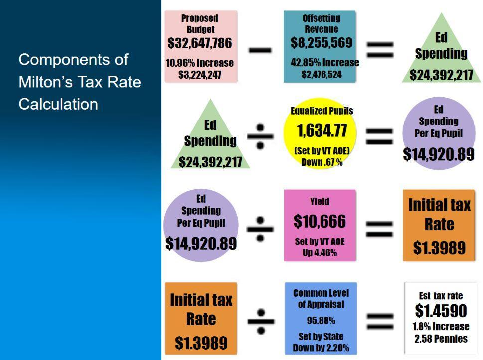 Components of Milton's Tax Rate Calculation