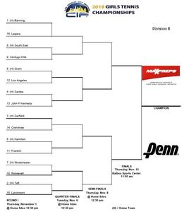 Girls Tennis Brackets.jpg