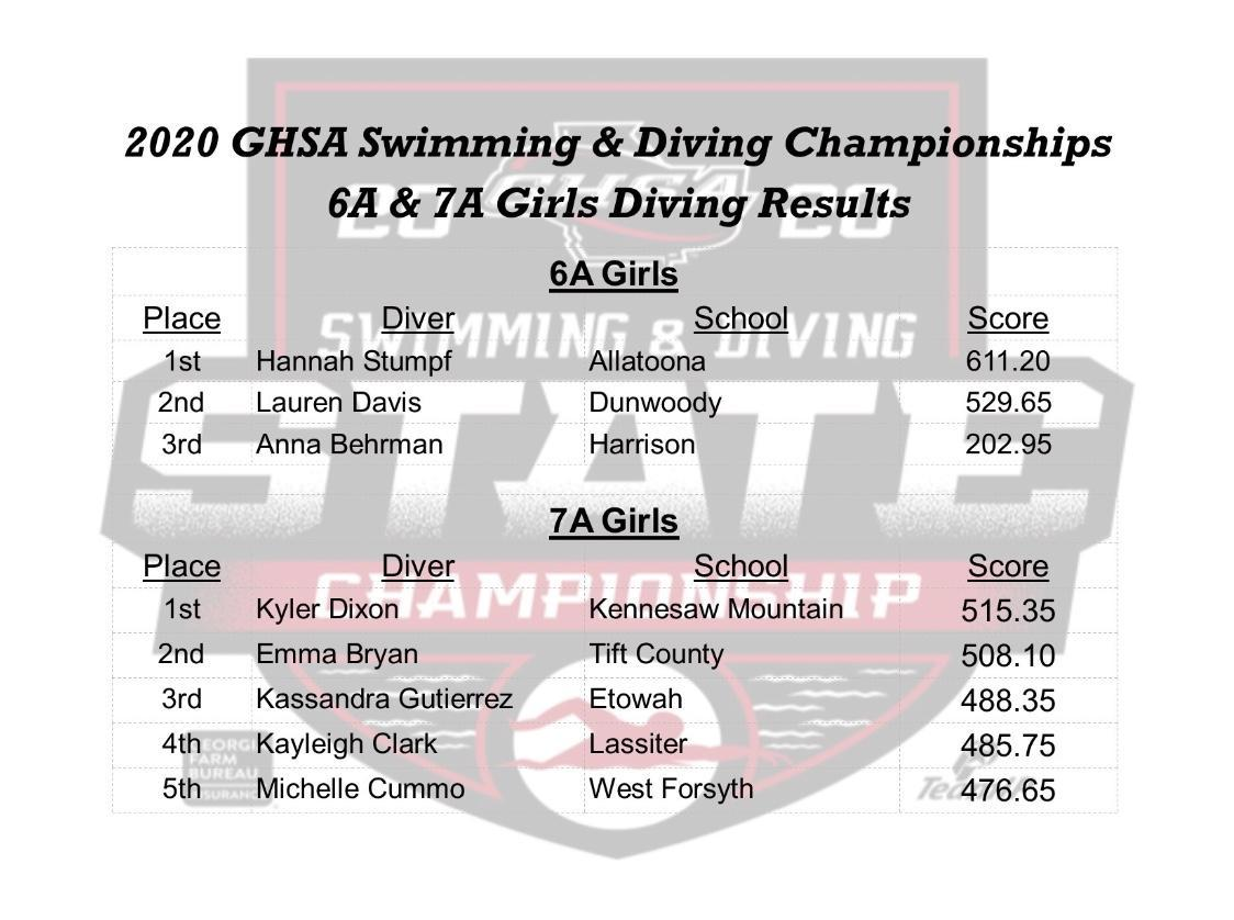GHSA Swimming and Diving Championships 6A & 7A Girls Diving Results