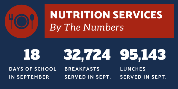 Nutrition meals served graphic