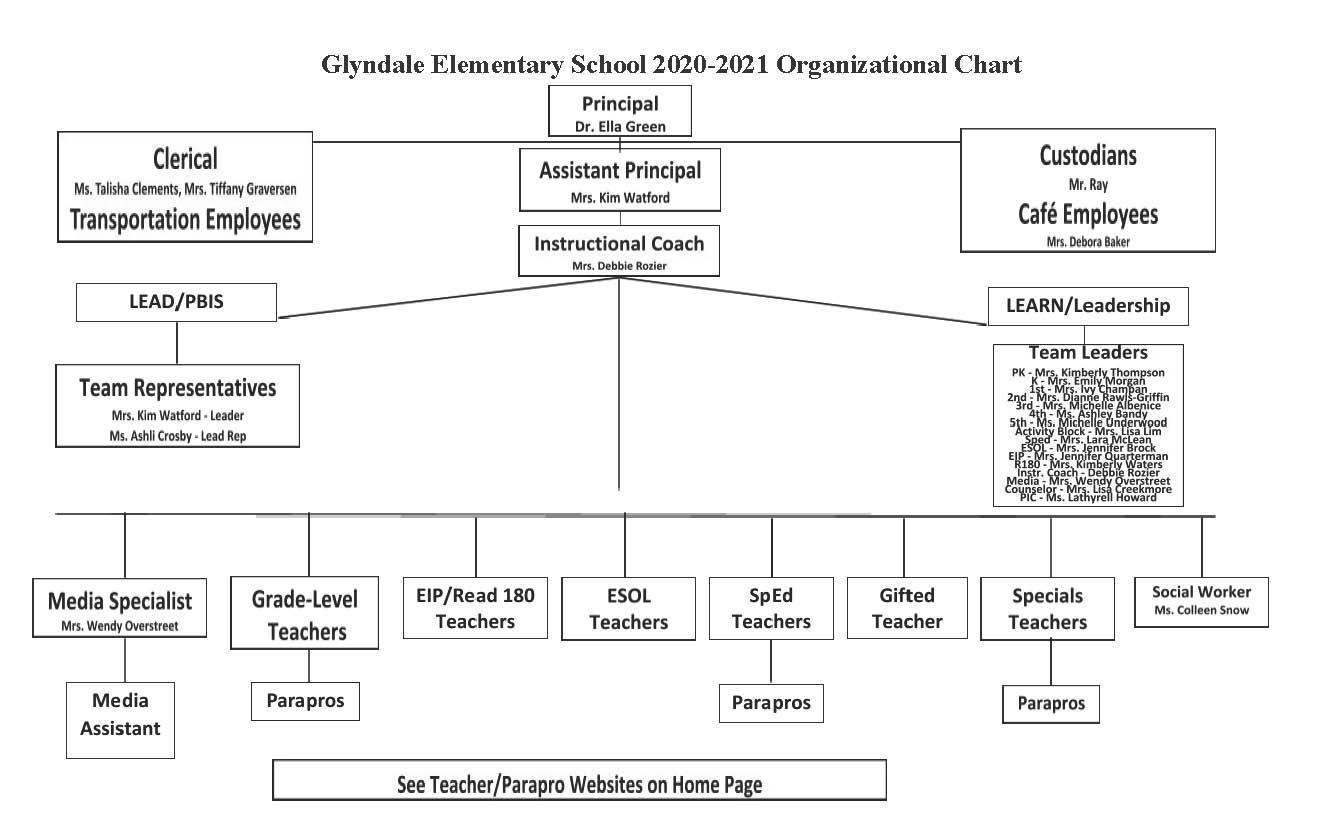 GLY Organizational Chart