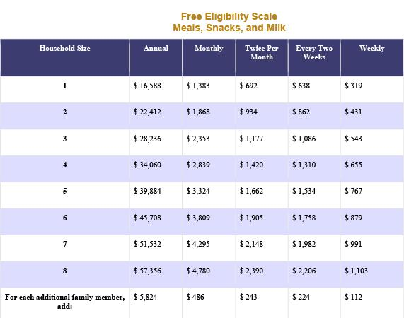 Free and Reduced Meal Application Income Table 1