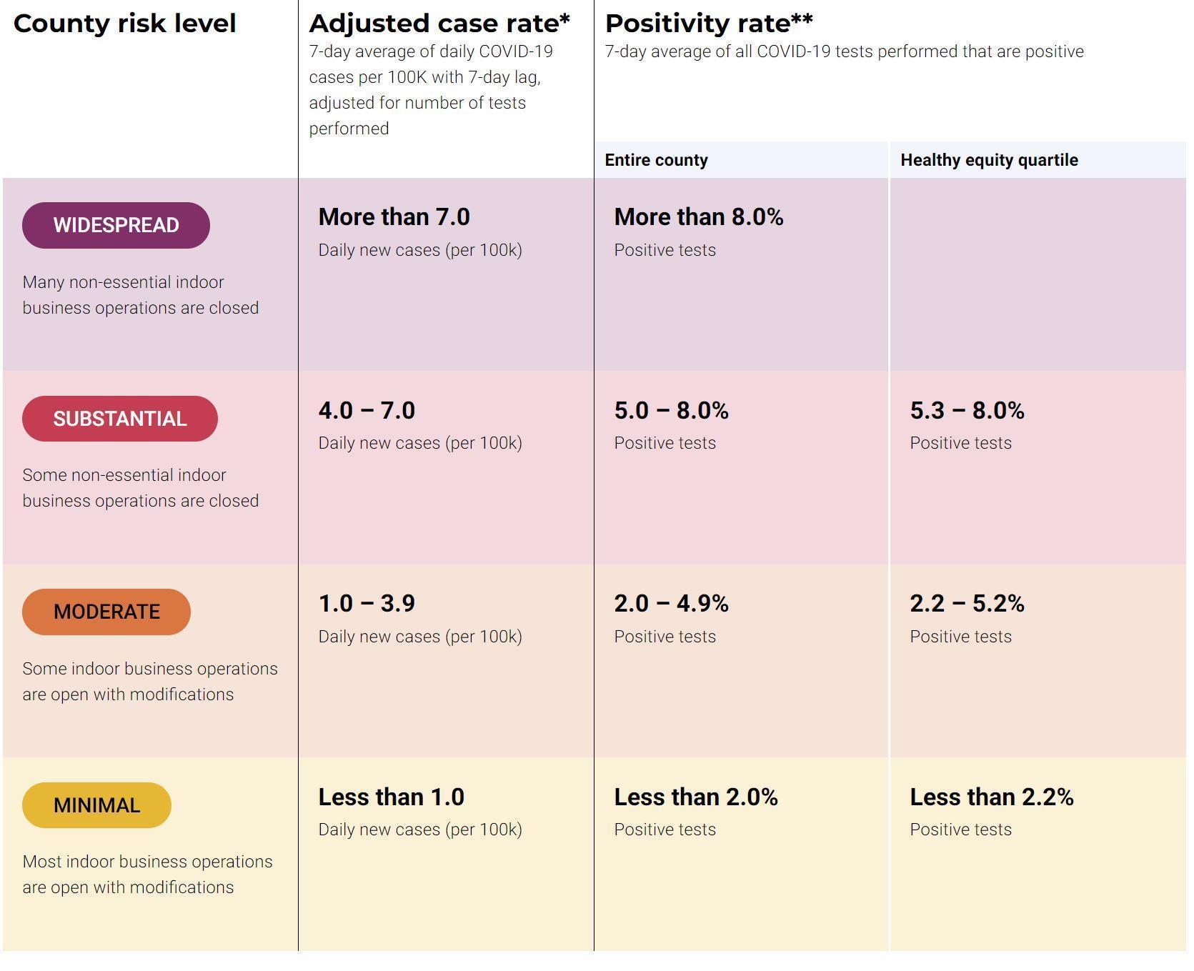 CA COVID Tier Chart