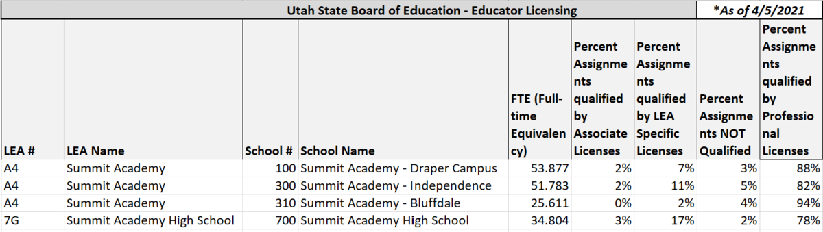 USBE Data by FTE as of 4/5/2021