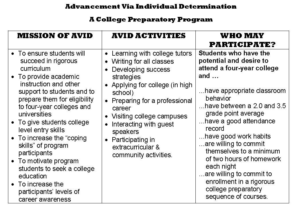 AVID Requirements