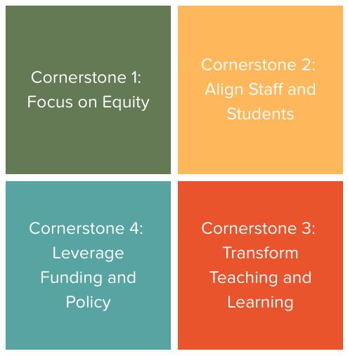 ICS cornerstones