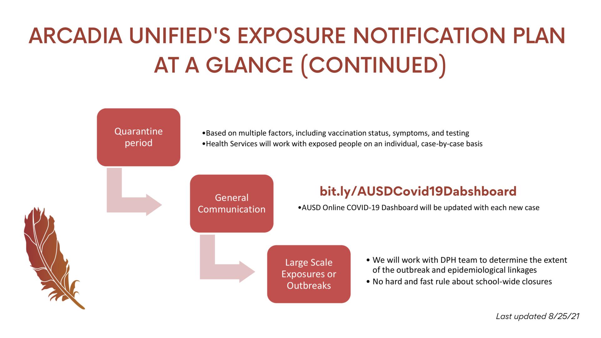Exposure Notification Cont'd
