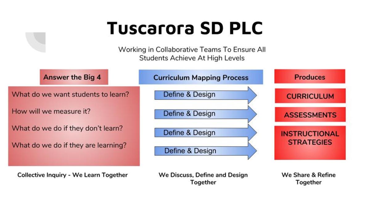 Curriculum & Instruction – Curriculum – Tuscarora School