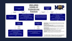 MPSD Covid Protocols