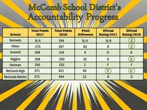 District Accountability Grades