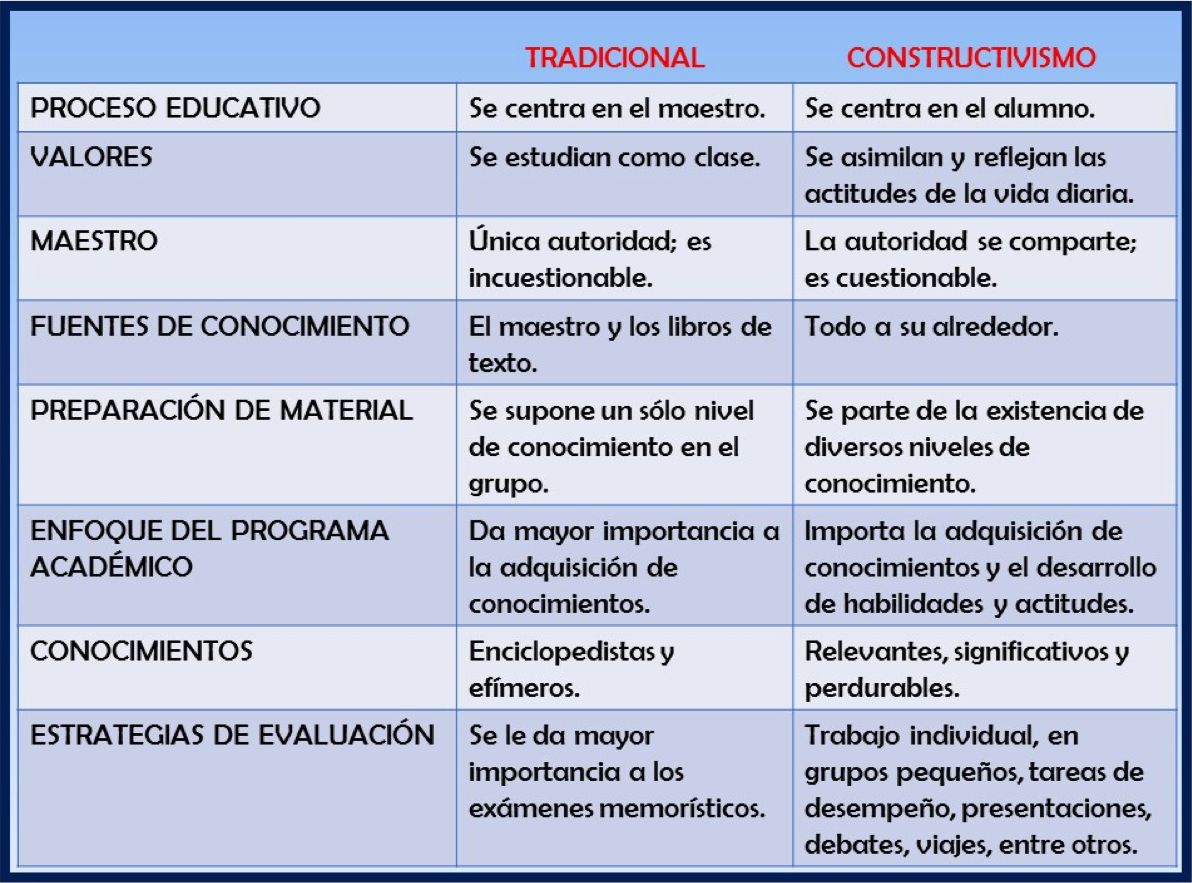 TABLA PROCESO EDUCATIVO