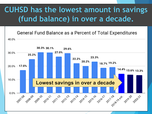 graph showing the declining district's savings