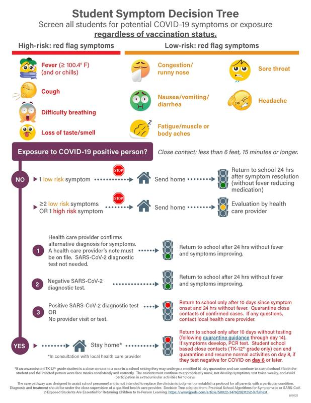 infographic to determine if a student should attend school, stay home, or seek medical attention
