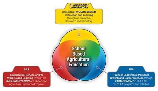 3-Component Model of Agriculture Education
