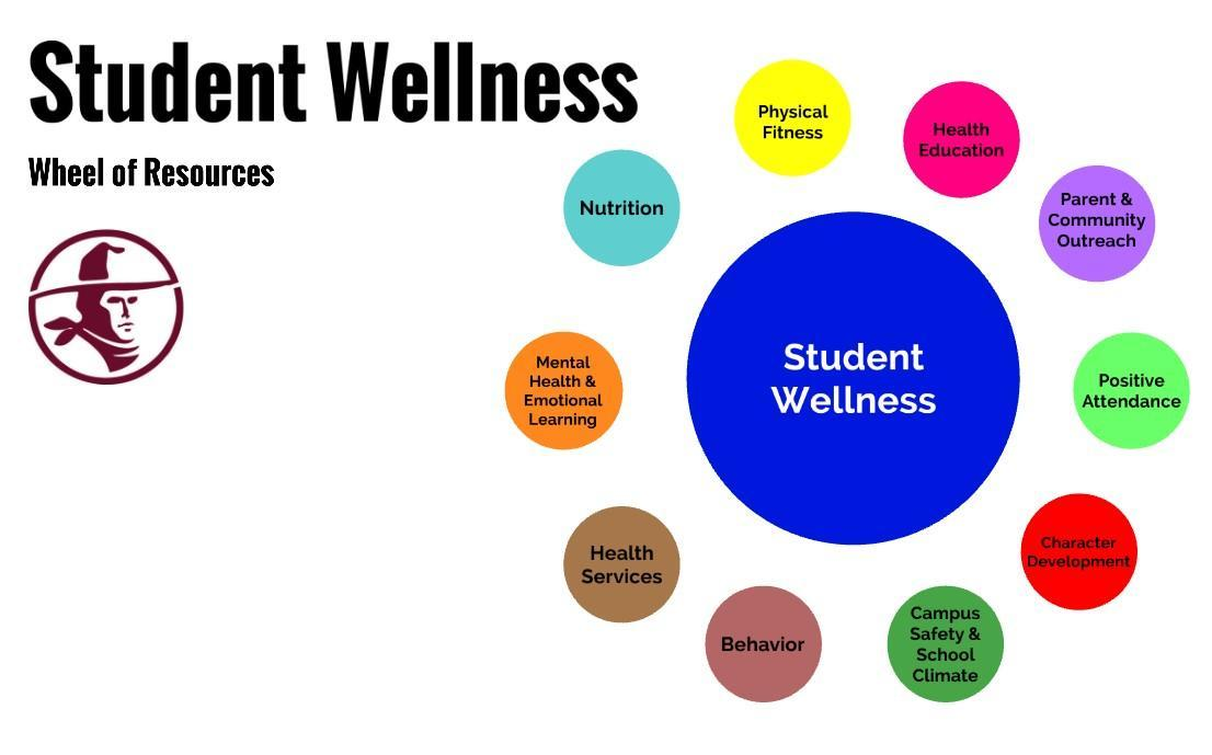 Student Wellness Wheel links to the Wellness Wheel presentation pages