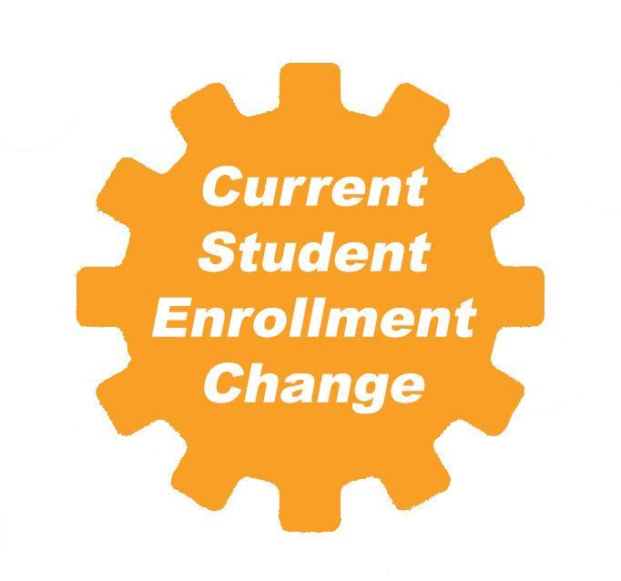 Current 2020-2021 Student Enrollment Change Graphic