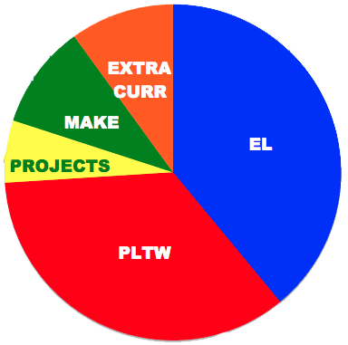 MTM Pie Chart