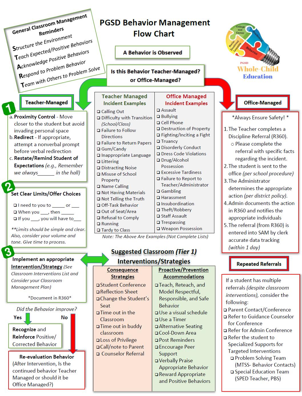 Behavior Flow Chart