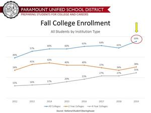 PUSD College Enrollment, Fall 2019.jpg