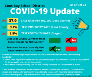 COVID 19 Update as of October 24