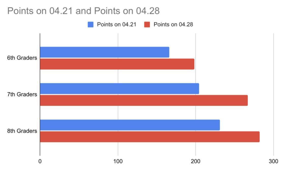 spirit points graph