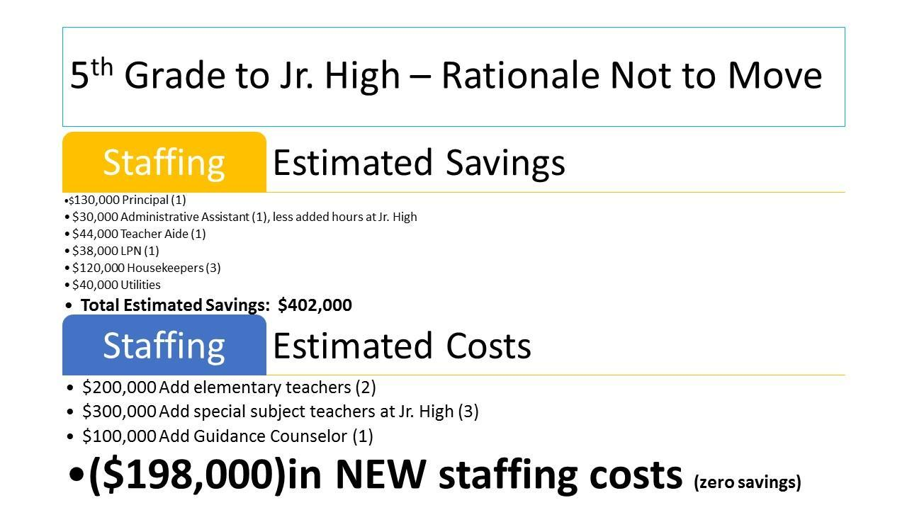 Estimated Savings and Costs
