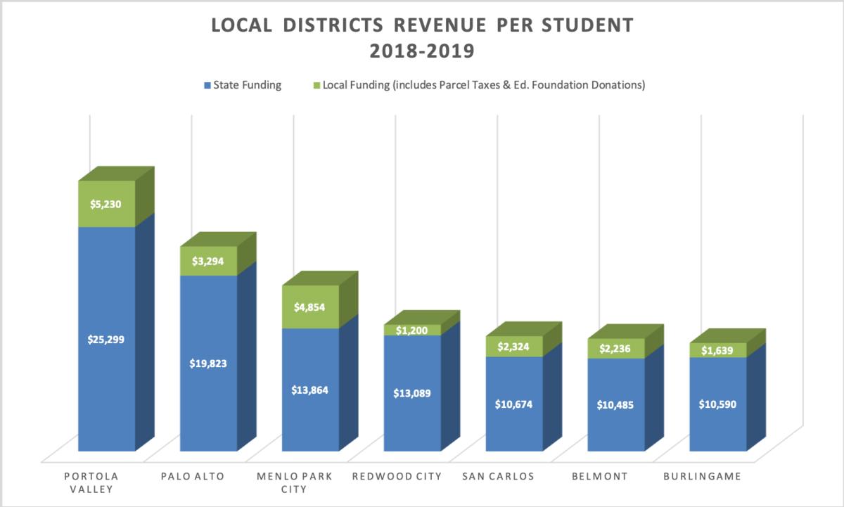 District Revenue Comps Image