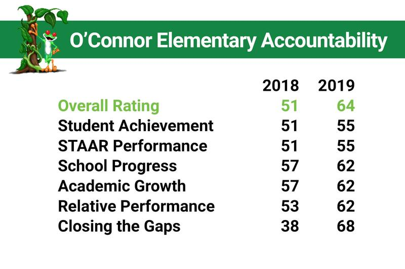 O'Connor 2019 TEA Accountability Data Thumbnail Image