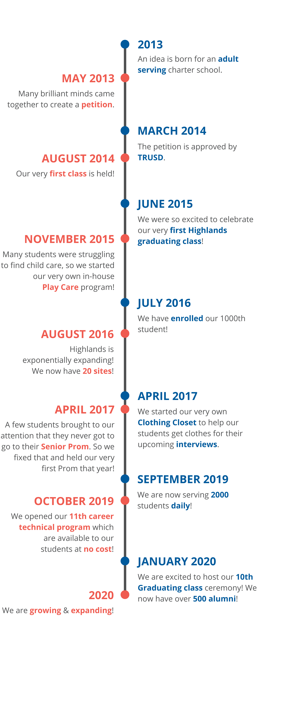 Timeline of Highlands Development