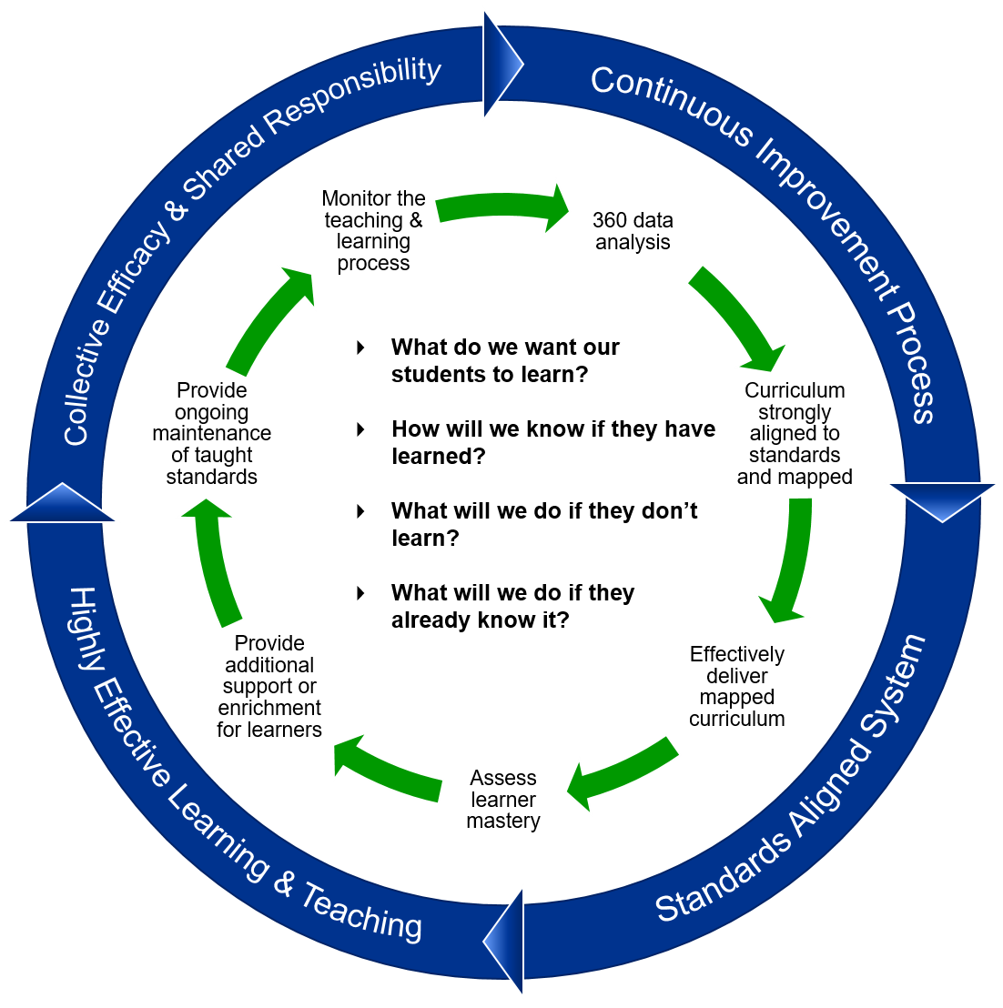 Curriculum and Instruction Cycle