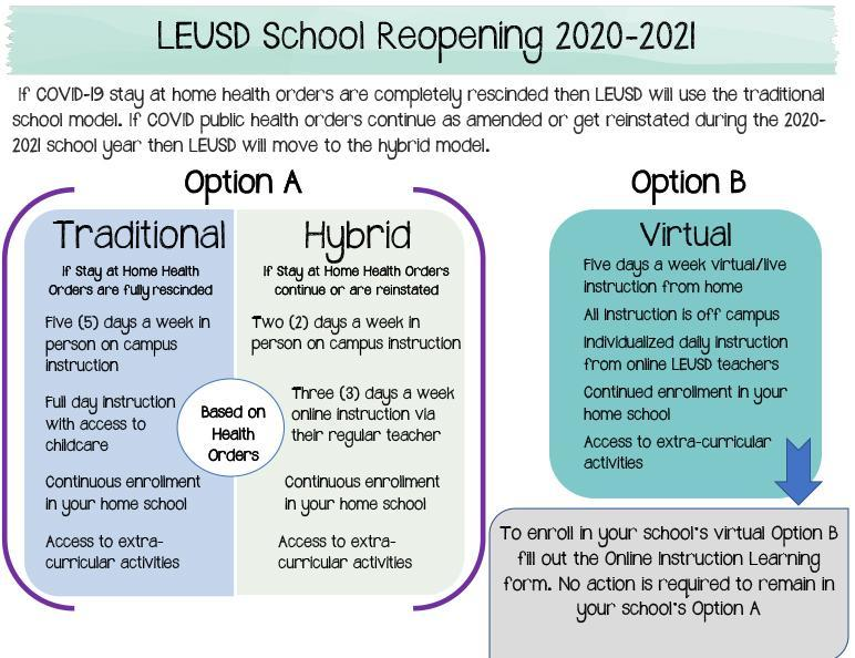 Graphic: School reopening options 2020-21