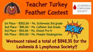 Fundraiser results