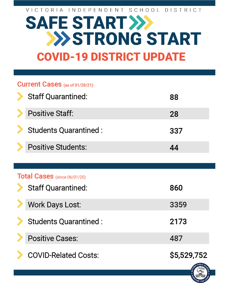 weekly covid update