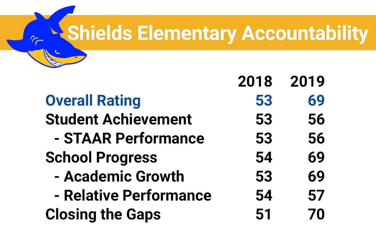 shields accountability report