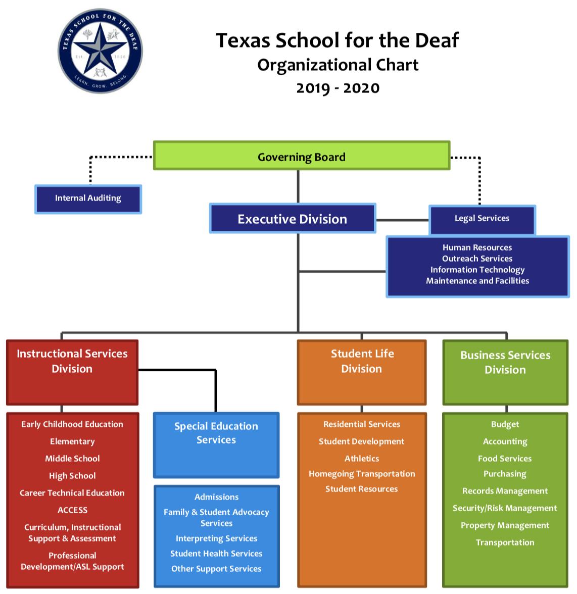 Texas state board of public accountancy
