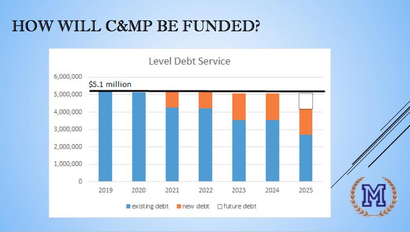 C&MP debt chart