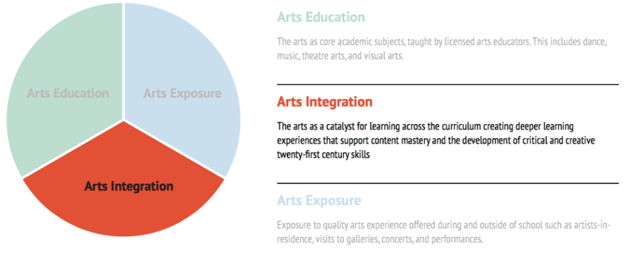 Comprehensive Arts Education Plan