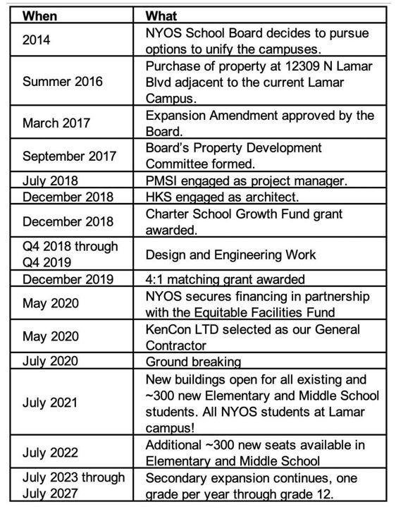Timeline of new campus facility