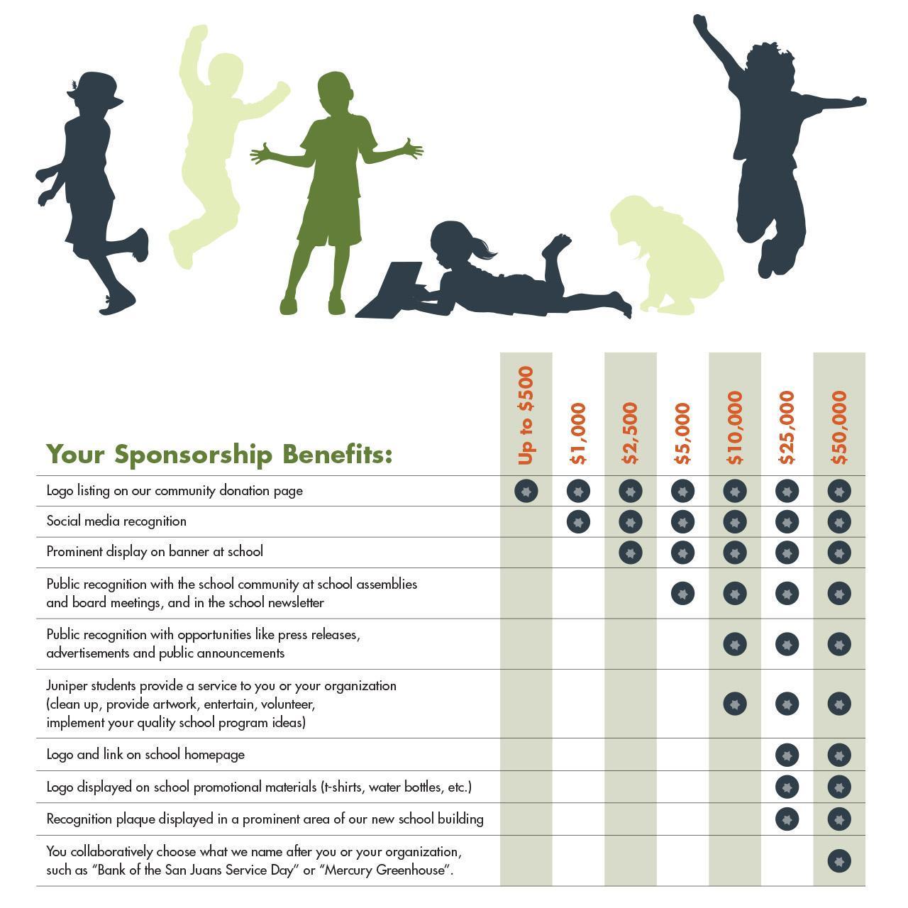 Juniper Sponsorship Benefits