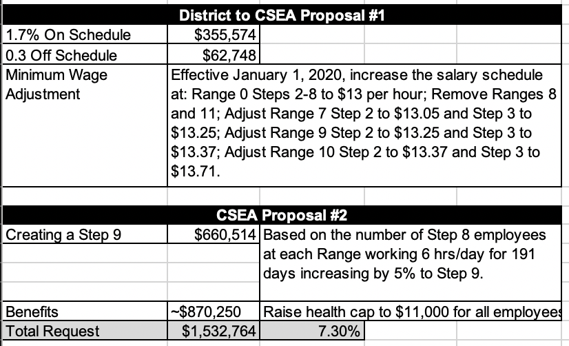 District to CSEA proposal 1 & csea proposal 2