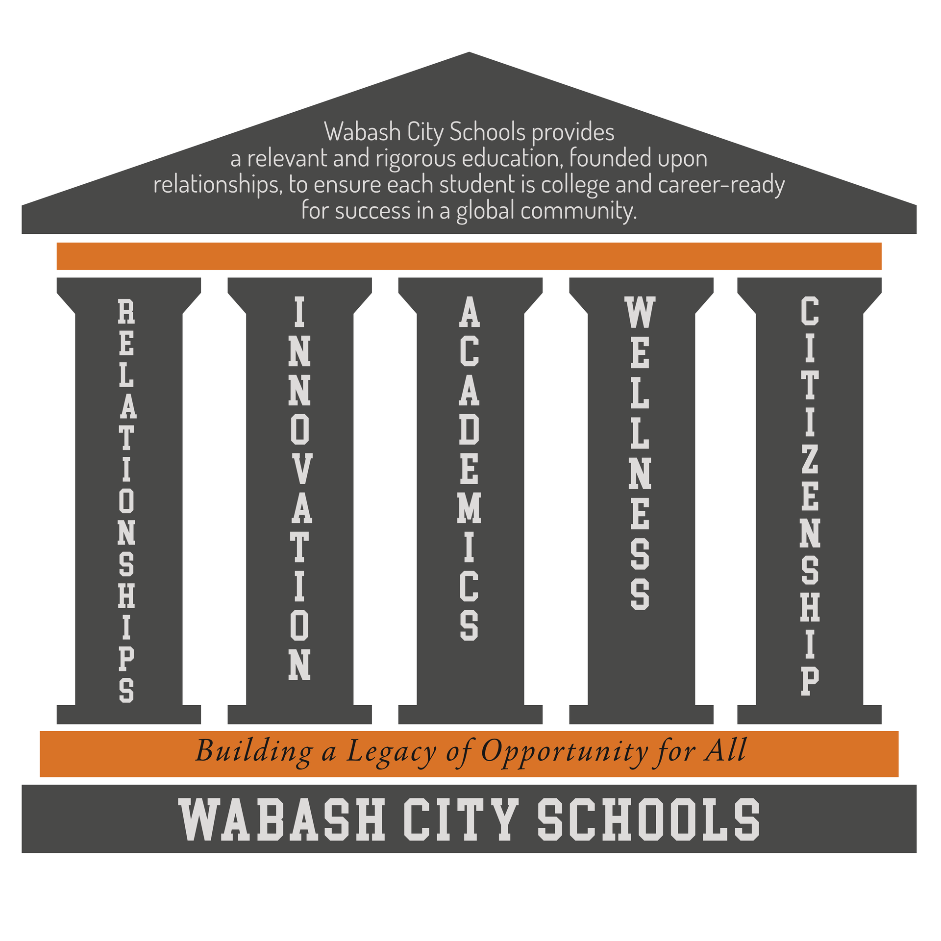 Wabash City Schools Pillars graphic