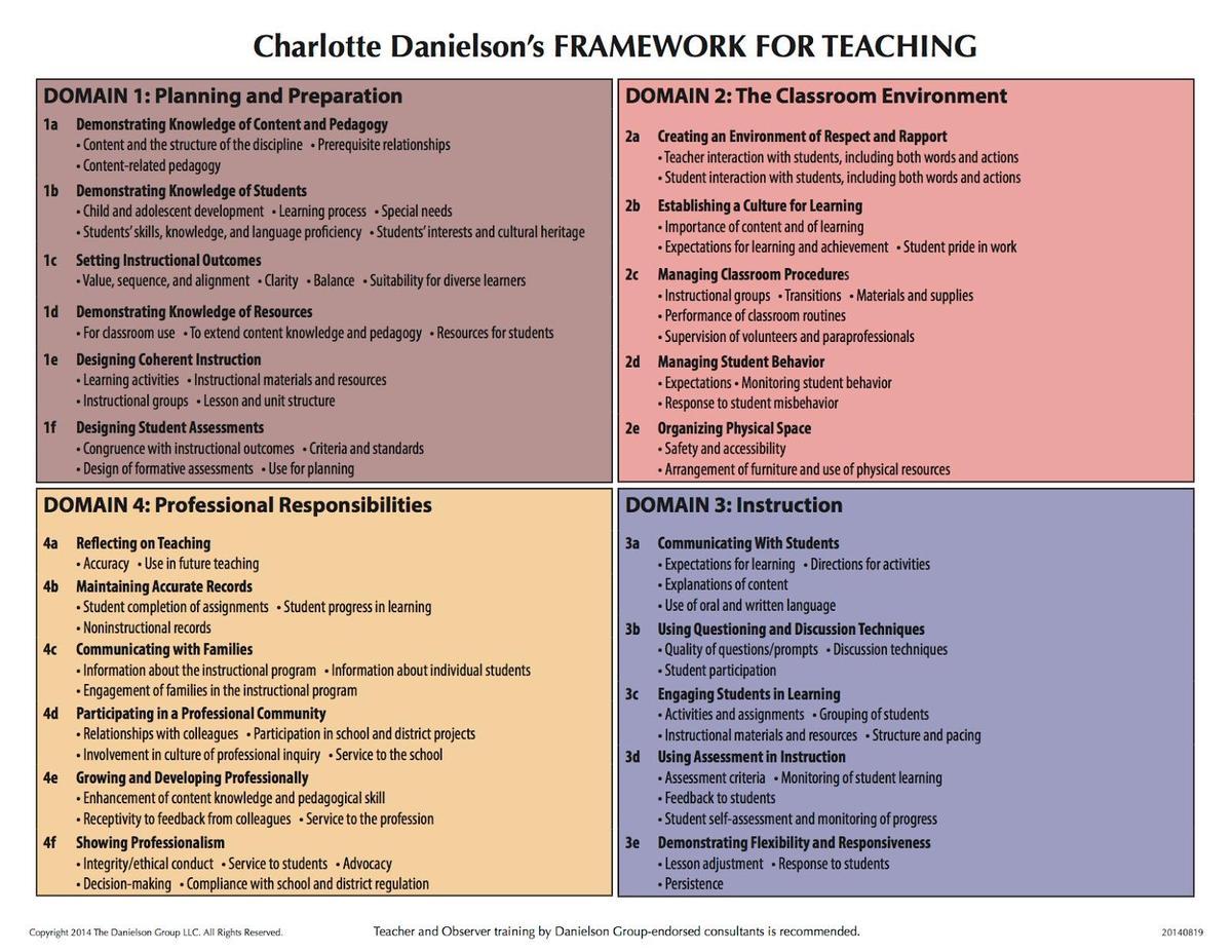 Danielson Framework