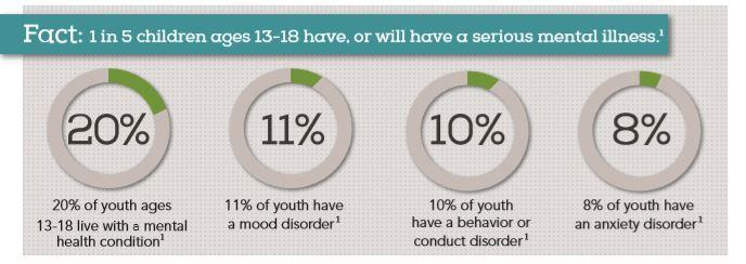 facts about youth suicide and mental health